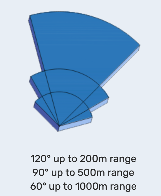 upto 200m, 500m, 1000m ranges